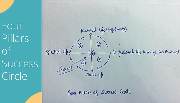 Four Pillars of Success Circle