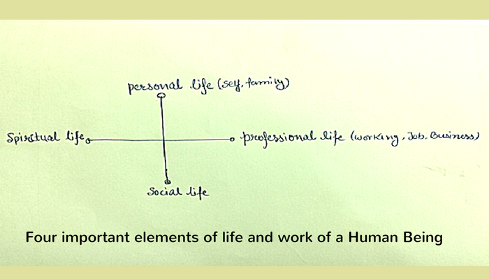 Four important elements of life and work of a Human Being - Personal Life Professional Life Social Life and Spiritual Life