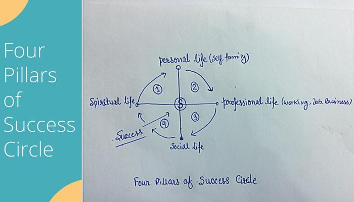 Four Pillars of Success Circle